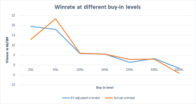 winrate at different levels