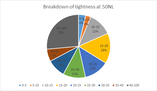 Breakdown of tightness at 50NL